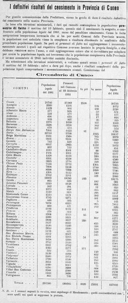 Recensement 1901